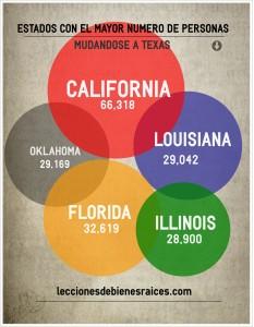 De que estados vinieron la mayoría de las personas mudandose a Texas?